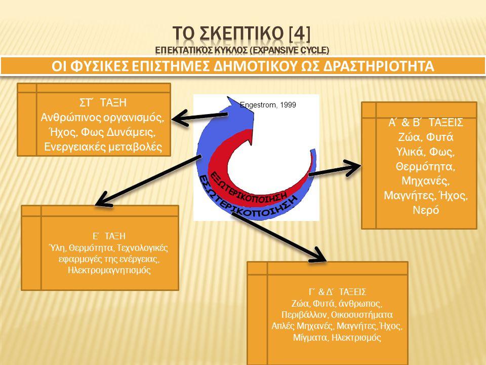 Το σκεπτικο [4] Επεκτατικός κύκλος (expansive cycle)